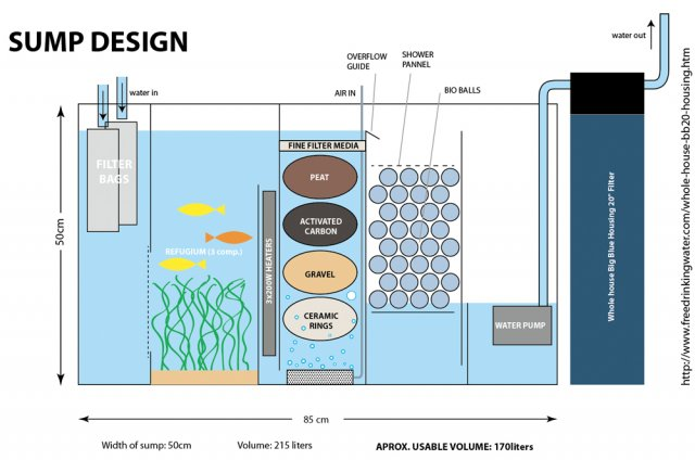 My sump sketch design give an opinion please for Fish tank calculator